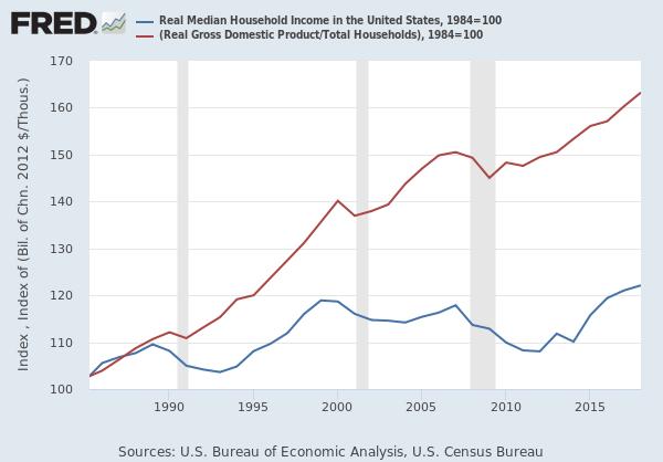 real household income USA