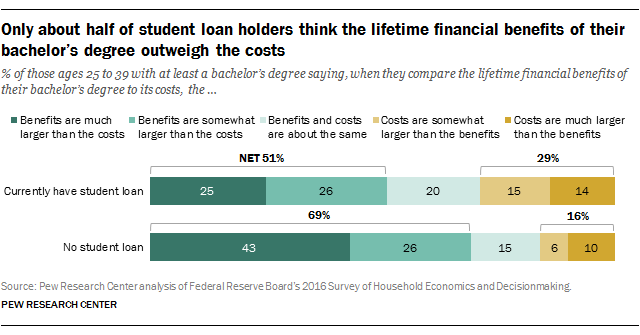 student loan holders lifetime financial benefits outweigh costs