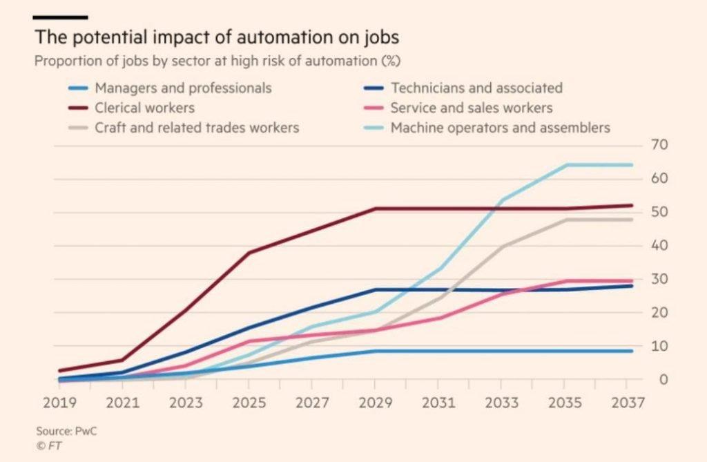 automation on jobs usa
