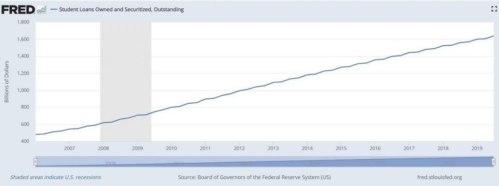 us debt figures