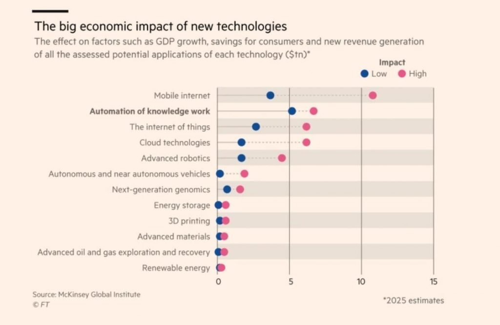 new technologies and their impacts