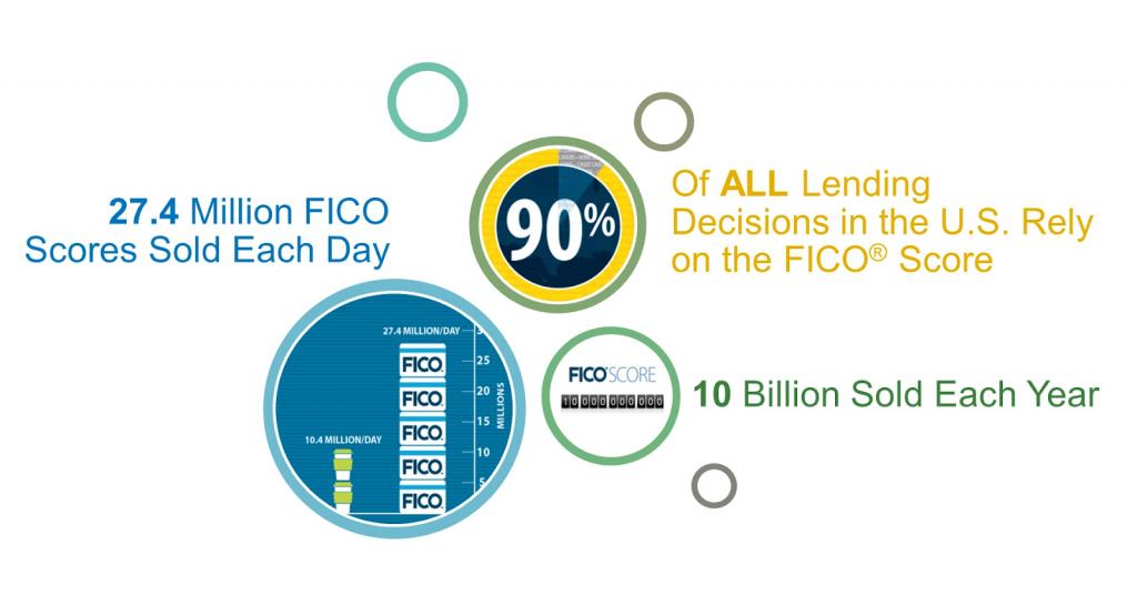 the fico model for credit scores
