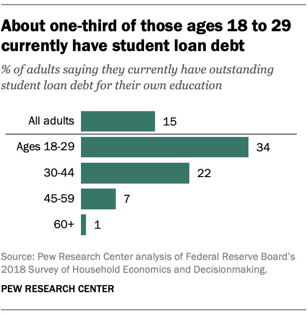 18-29 student loan debt