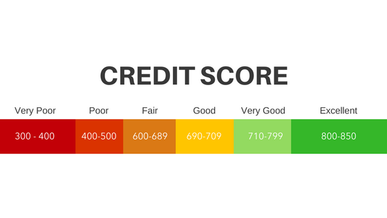 credit score to lease a car