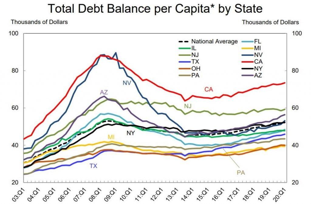 total debt balance per capita